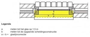 Glaslijn correctie nen2580